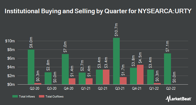 Institutional Ownership by Quarter for ProShares UltraPro Russell2000 (NYSEARCA:URTY)