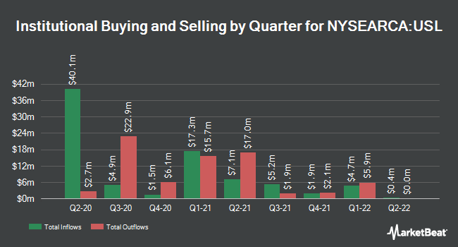 Institutional Ownership by Quarter for United States 12 Month Oil Fund (NYSEARCA:USL)