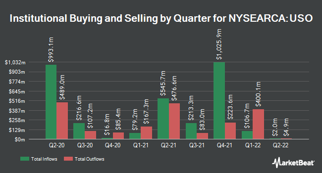 Institutional Ownership by Quarter for United States Oil Fund (NYSEARCA:USO)