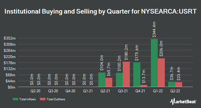 Institutional Ownership by Quarter for iShares Core U.S. REIT ETF (NYSEARCA:USRT)