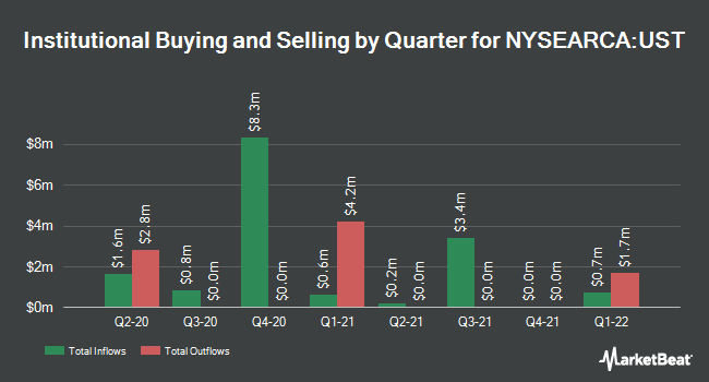 Institutional Ownership by Quarter for ProShares Ultra 7-10 Year Treasury (NYSEARCA:UST)