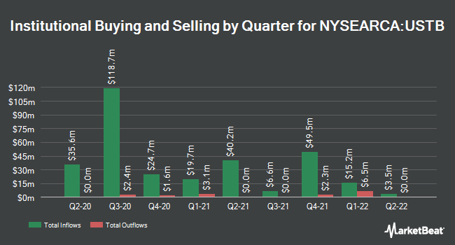 Institutional Ownership by Quarter for USAA Core Short-Term Bond ETF (NYSEARCA:USTB)