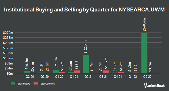 Institutional Ownership by Quarter for ProShares Ultra Russell2000 (NYSEARCA:UWM)