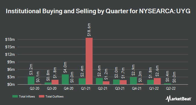 Institutional Ownership by Quarter for ProShares Ultra Financials (NYSEARCA:UYG)