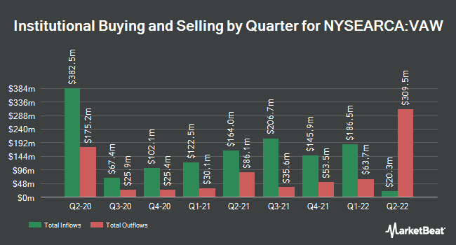 Institutional Ownership by Quarter for Vanguard Materials ETF (NYSEARCA:VAW)
