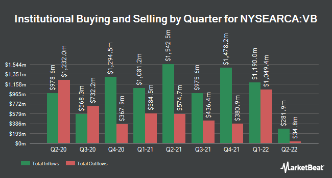 Institutional Ownership by Quarter for Vanguard Small-Cap ETF (NYSEARCA:VB)