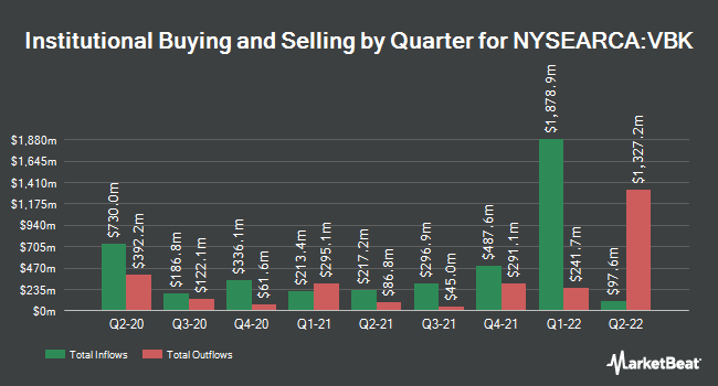 Institutional Ownership by Quarter for Vanguard Small-Cap Growth ETF (NYSEARCA:VBK)