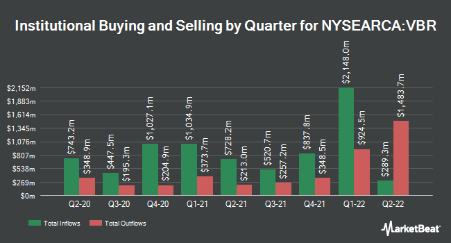 Institutional Ownership by Quarter for Vanguard Small-Cap Value ETF (NYSEARCA:VBR)