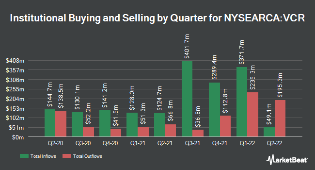 Institutional Ownership by Quarter for Vanguard Consumer Discretionary ETF (NYSEARCA:VCR)