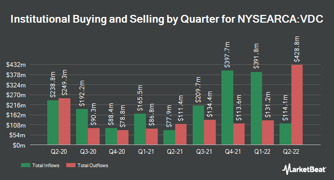 Institutional Ownership by Quarter for Vanguard Consumer Staples Index Fund ETF Shares (NYSEARCA:VDC)