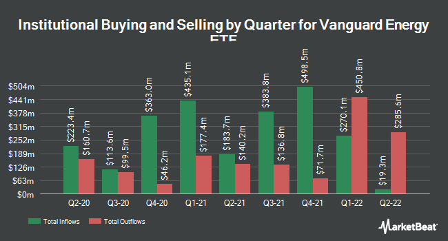Institutional Ownership by Quarter for Vanguard Energy Index Fund ETF Shares (NYSEARCA:VDE)