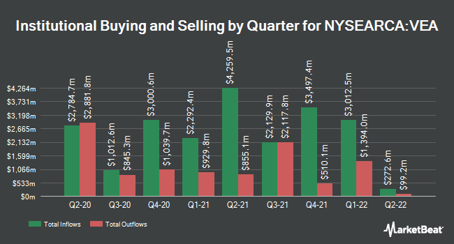 Institutional Ownership by Quarter for Vanguard FTSE Developed Markets ETF (NYSEARCA:VEA)