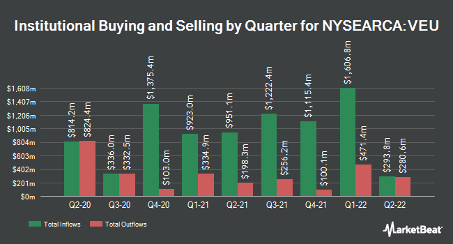 Institutional Ownership by Quarter for Vanguard FTSE All-World ex-US ETF (NYSEARCA:VEU)