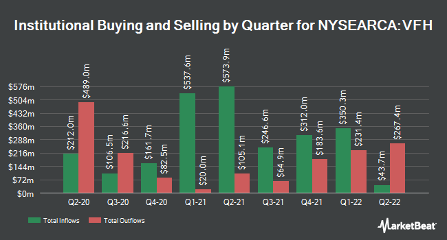 Institutional Ownership by Quarter for Vanguard Financials ETF (NYSEARCA:VFH)