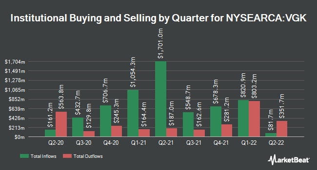 Institutional Ownership by Quarter for Vanguard FTSE Europe ETF (NYSEARCA:VGK)