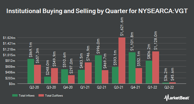 Institutional Ownership by Quarter for Vanguard Information Technology ETF (NYSEARCA:VGT)