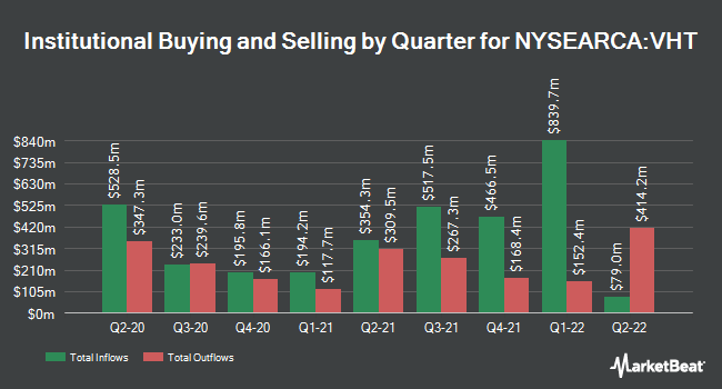 Institutional Ownership by Quarter for Vanguard Health Care ETF (NYSEARCA:VHT)