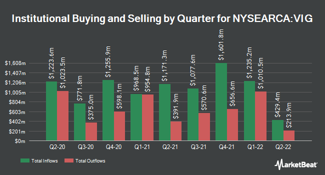 Institutional Ownership by Quarter for Vanguard Dividend Appreciation ETF (NYSEARCA:VIG)