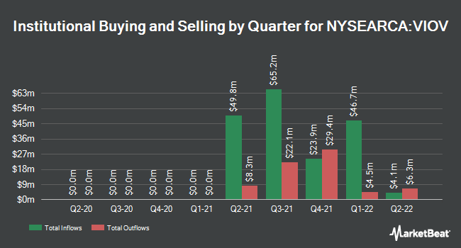 Institutional Ownership by Quarter for Vanguard S&P Small-Cap 600 Value ETF (NYSEARCA:VIOV)