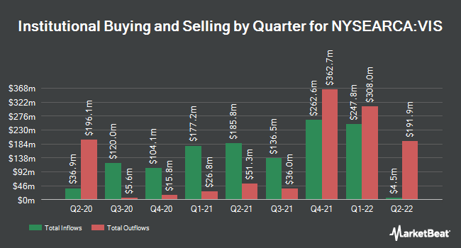 Institutional Ownership by Quarter for Vanguard Industrials ETF (NYSEARCA:VIS)