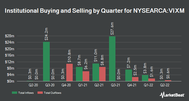 Institutional Ownership by Quarter for ProShares VIX Mid-Term Futures ETF (NYSEARCA:VIXM)