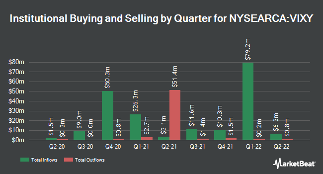 Institutional Ownership by Quarter for ProShares VIX Short-Term Futures ETF (NYSEARCA:VIXY)