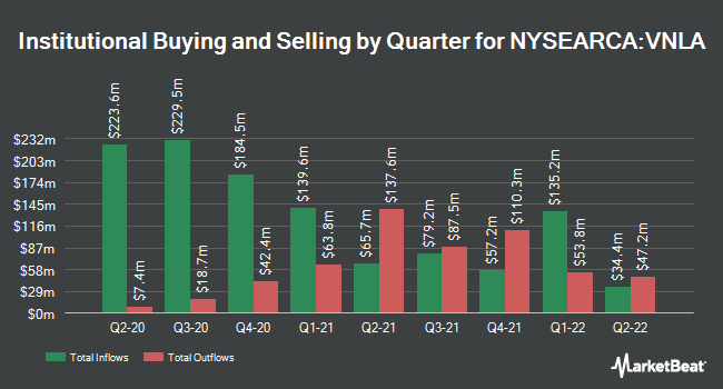 Institutional Ownership by Quarter for Janus Henderson Short Duration Income ETF (NYSEARCA:VNLA)