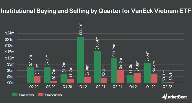 Institutional Ownership by Quarter for VanEck Vectors Vietnam ETF (NYSEARCA:VNM)