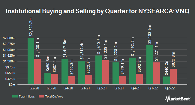 Institutional Ownership by Quarter for Vanguard Real Estate Index Fund ETF Shares (NYSEARCA:VNQ)
