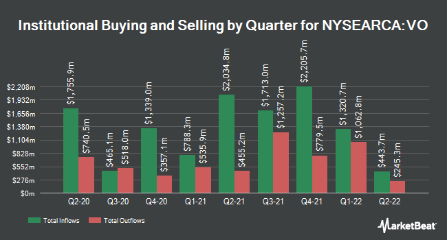 Institutional Ownership by Quarter for Vanguard Mid-Cap ETF (NYSEARCA:VO)