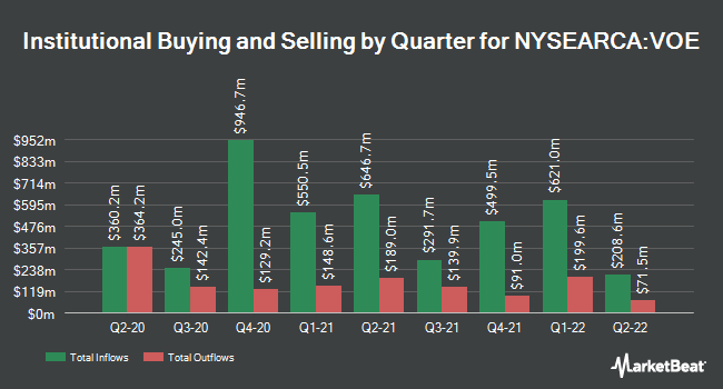 Institutional Ownership by Quarter for Vanguard Mid-Cap Value ETF (NYSEARCA:VOE)