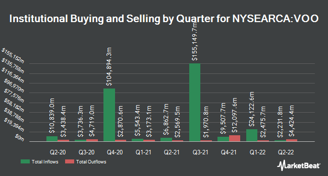 Institutional Ownership by Quarter for Vanguard S&P 500 ETF (NYSEARCA:VOO)