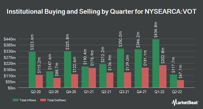 Institutional Ownership by Quarter for Vanguard Mid-Cap Growth ETF (NYSEARCA:VOT)
