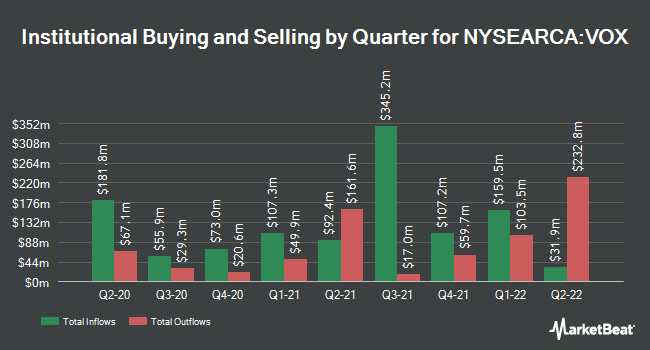 Institutional Ownership by Quarter for Vanguard Communication Services ETF (NYSEARCA:VOX)