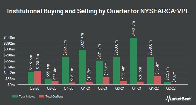 Institutional Ownership by Quarter for Vanguard FTSE Pacific ETF (NYSEARCA:VPL)