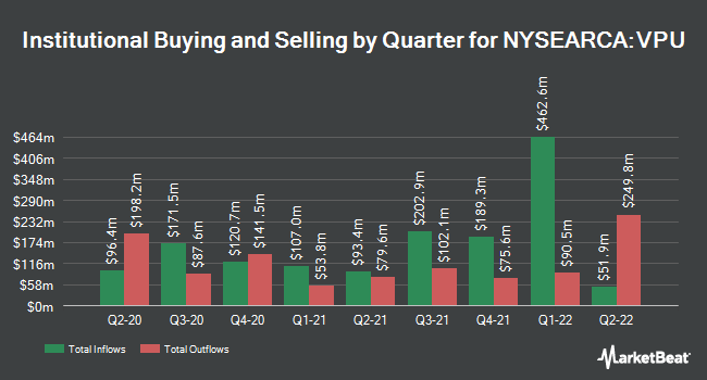 Institutional Ownership by Quarter for Vanguard Utilities ETF (NYSEARCA:VPU)