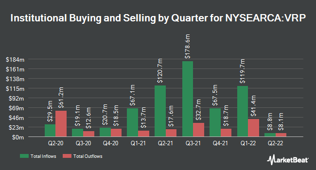 Institutional Ownership by Quarter for Invesco Variable Rate Preferred ETF (NYSEARCA:VRP)