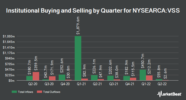 Institutional Ownership by Quarter for Vanguard FTSE All-World ex-US Small-Cap ETF (NYSEARCA:VSS)