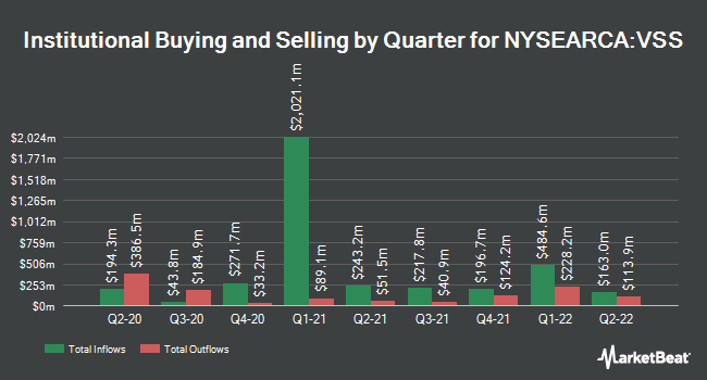 Institutional Ownership by Quarter for Vanguard FTSE All World ex-US Small-Cap ETF (NYSEARCA:VSS)