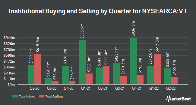 Institutional Ownership by Quarter for Vanguard Total World Stock ETF (NYSEARCA:VT)