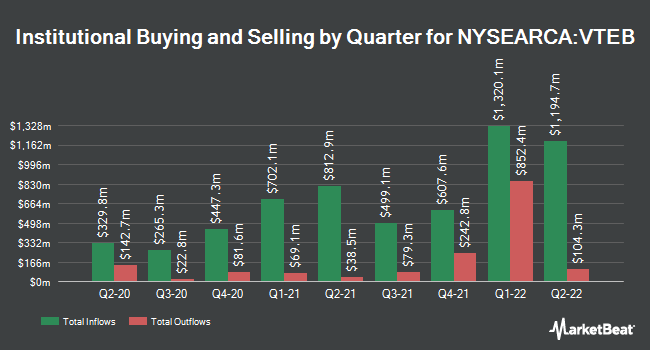 Institutional Ownership by Quarter for Vanguard Tax-Exempt Bond ETF (NYSEARCA:VTEB)