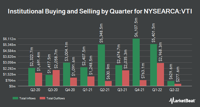 Institutional Ownership by Quarter for Vanguard Total Stock Market ETF (NYSEARCA:VTI)