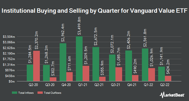Institutional Ownership by Quarter for Vanguard Value ETF (NYSEARCA:VTV)