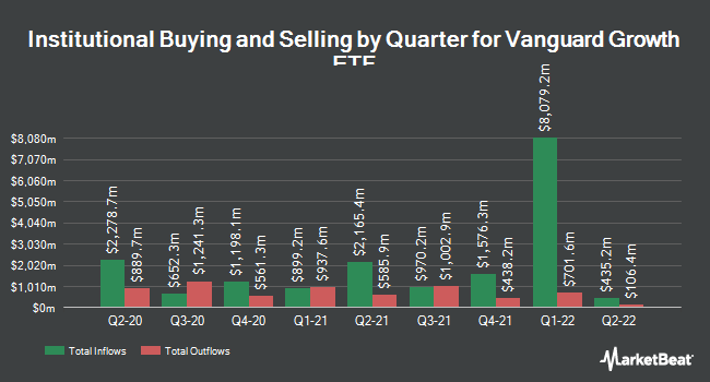 Institutional Ownership by Quarter for Vanguard Growth Index Fund ETF Shares (NYSEARCA:VUG)