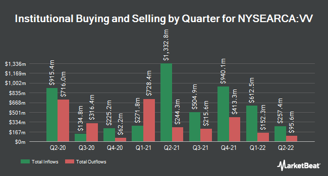 Institutional Ownership by Quarter for Vanguard Large-Cap ETF (NYSEARCA:VV)