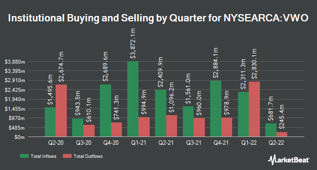 Institutional Ownership by Quarter for Vanguard FTSE Emerging Markets ETF (NYSEARCA:VWO)