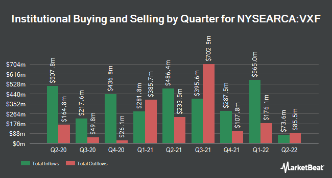 Institutional Ownership by Quarter for Vanguard Extended Market ETF (NYSEARCA:VXF)