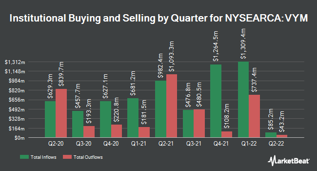 Institutional Ownership by Quarter for Vanguard High Dividend Yield ETF (NYSEARCA:VYM)