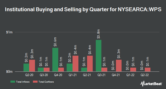 Institutional Ownership by Quarter for iShares International Developed Property ETF (NYSEARCA:WPS)