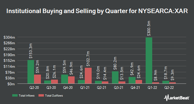 Institutional Ownership by Quarter for SPDR S&P Aerospace & Defense ETF (NYSEARCA:XAR)